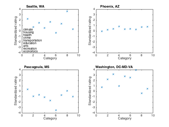 PCA and rotated PCA of cities dataset in Matlab Statistics
