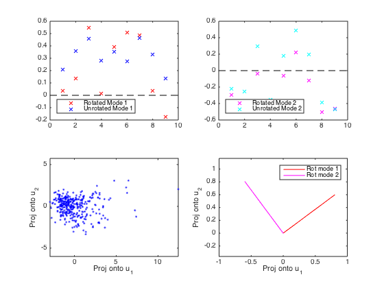 PCA and rotated PCA of cities dataset in Matlab Statistics Toolbox