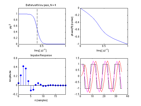 Construction, frequency and impulse response of Butterworth