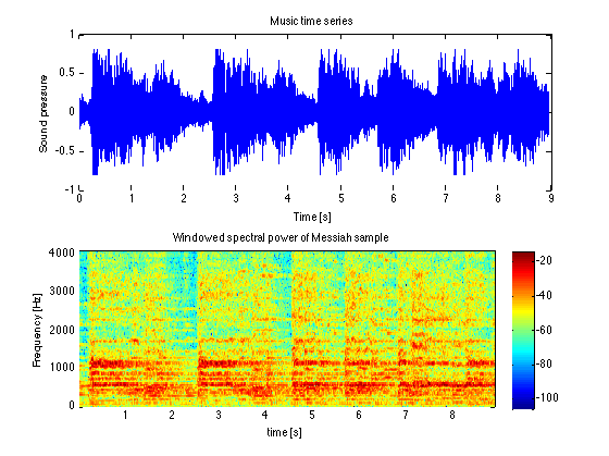 how to get the frequency from spectrogram matlab