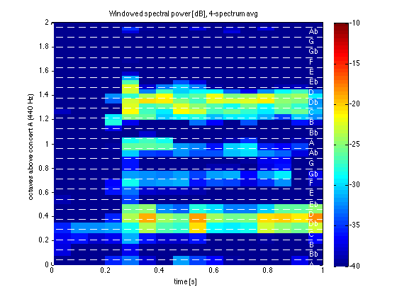 Windowed Fourier analysis of a musical sample