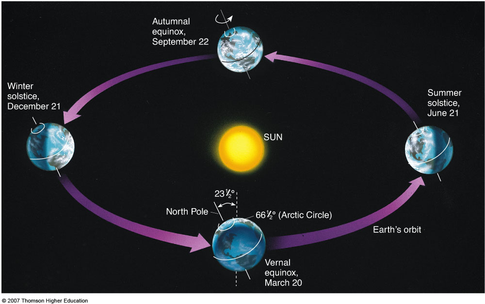 Because the Earth is tilted on it axis as it orbits the ...