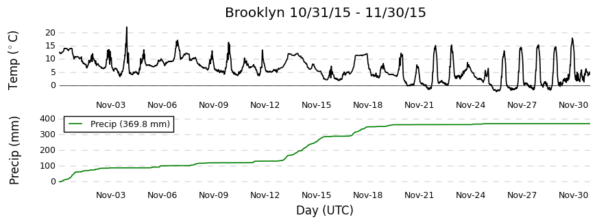 BRKW1 Brooklyn Ridge Real-time Weather Plots
