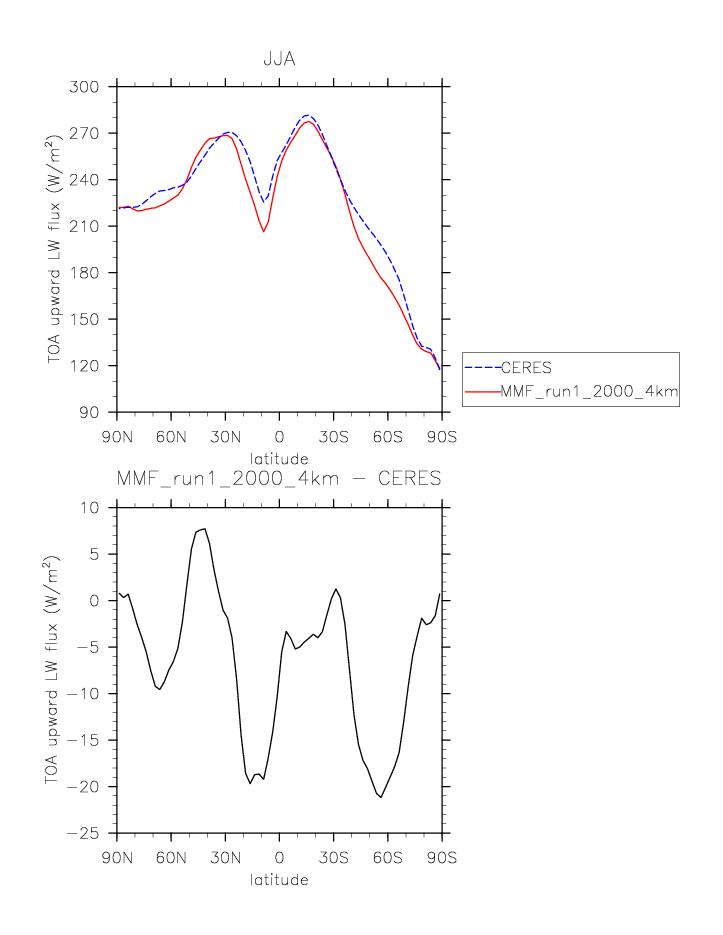 amwg diagnostic plots PC Diagram plot